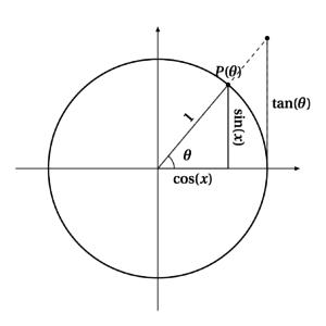 Cercle-trigo